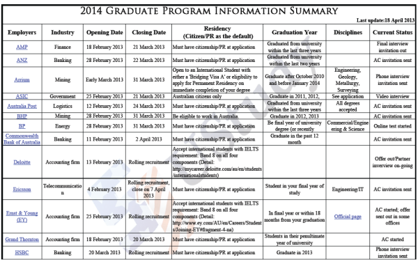 2014 Graduate Program Information Summary