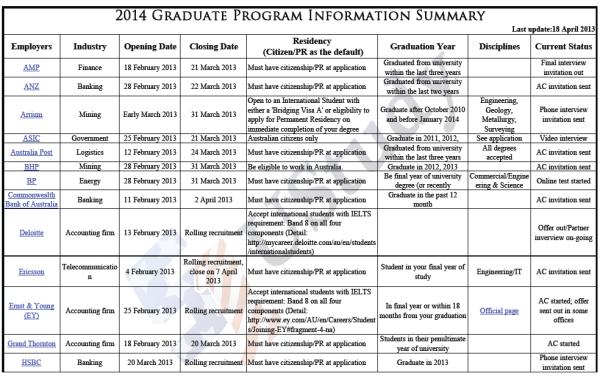 2014 Graduate Program Information Summary