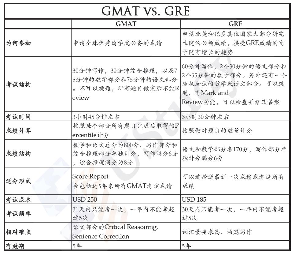 Index of wp contentuploads201308 gmat vs greg nvjuhfo Gallery