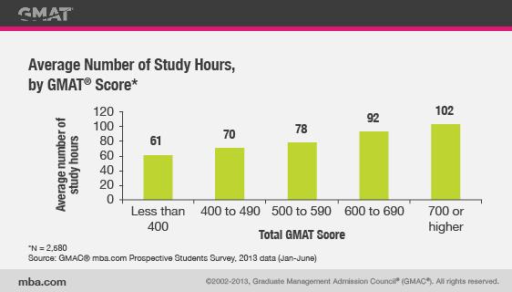 GMAT复习 - 平均时间与表现