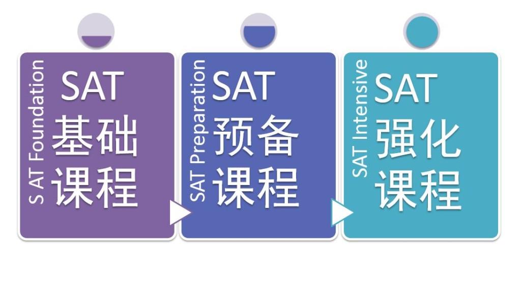 澳洲SAT培训 - 51UStudy SAT课程结构