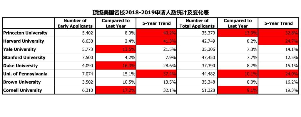 2017-2018申请年度总结 - 申请人数